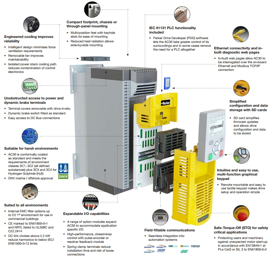 AC30 Variable Speed Drive | Pics - your reliable